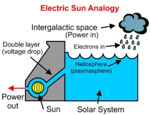 Hydroelectric Sun analogy